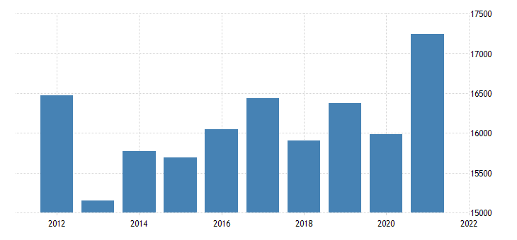 united states real gross domestic product by industry private industries manufacturing for mississippi fed data