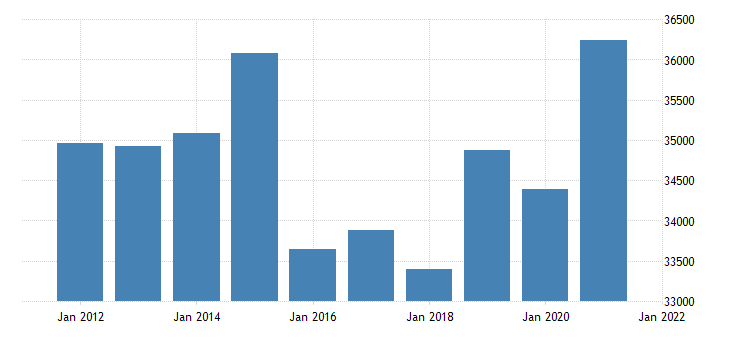united states real gross domestic product by industry private industries manufacturing for missouri fed data