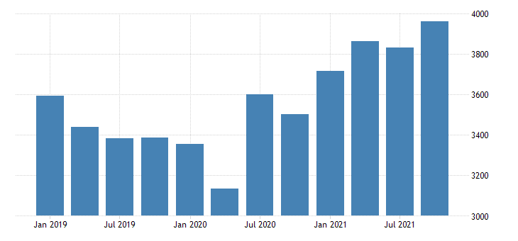 united states real gross domestic product by industry private industries manufacturing for montana fed data