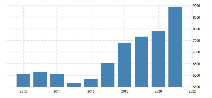 united states real gross domestic product by industry private industries manufacturing for nevada fed data