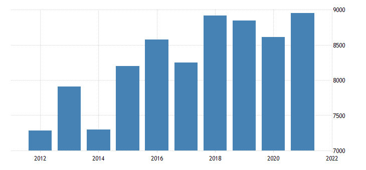 united states real gross domestic product by industry private industries manufacturing for new hampshire fed data