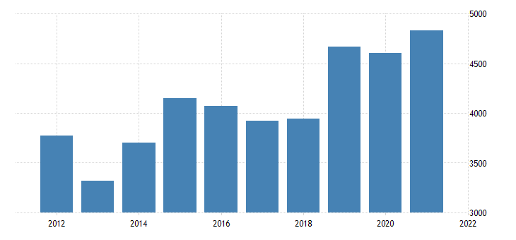 united states real gross domestic product by industry private industries manufacturing for new mexico fed data