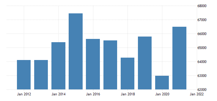 united states real gross domestic product by industry private industries manufacturing for new york fed data
