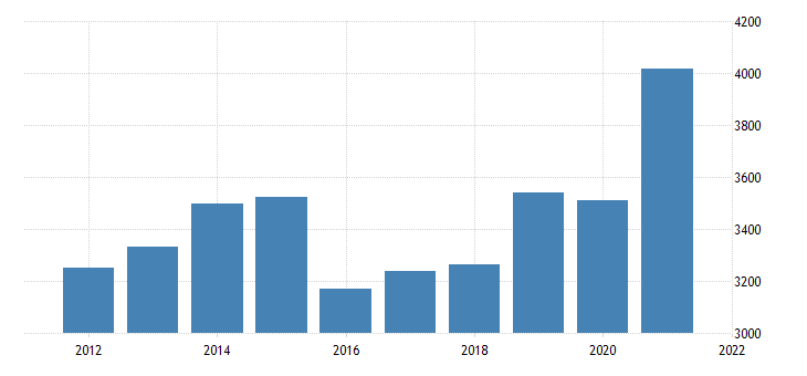 united states real gross domestic product by industry private industries manufacturing for north dakota fed data