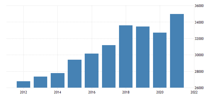 united states real gross domestic product by industry private industries manufacturing for oregon fed data