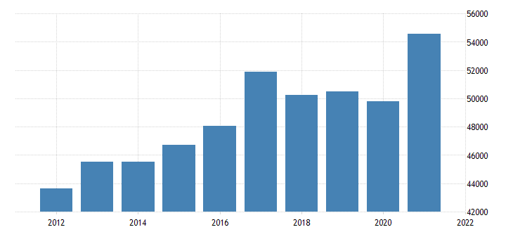 united states real gross domestic product by industry private industries manufacturing for tennessee fed data