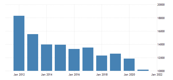 united states real gross domestic product by industry private industries mining for alaska fed data