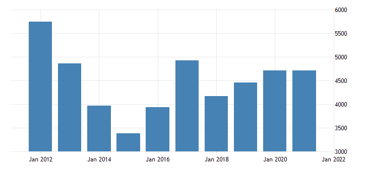 united states real gross domestic product by industry private industries mining for nevada fed data
