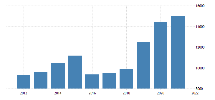 united states real gross domestic product by industry private industries mining for new mexico fed data