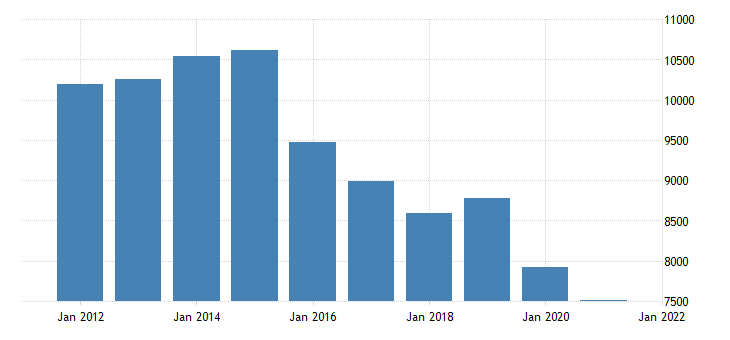 united states real gross domestic product by industry private industries mining for wyoming fed data