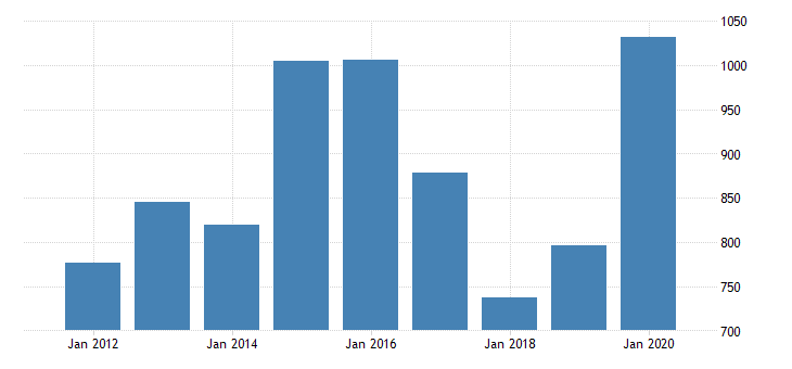 united states real gross domestic product by industry private industries mining oil and gas extraction for montana fed data