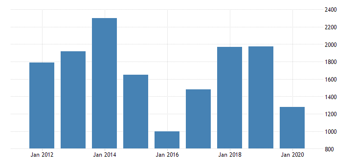 united states real gross domestic product by industry private industries mining support activities for mining for new mexico fed data