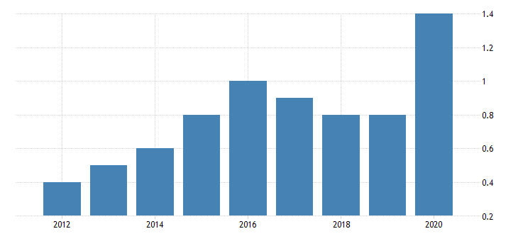 united states real gross domestic product by industry private industries nondurable goods manufacturing apparel and leather and allied products manufacturing for alaska fed data
