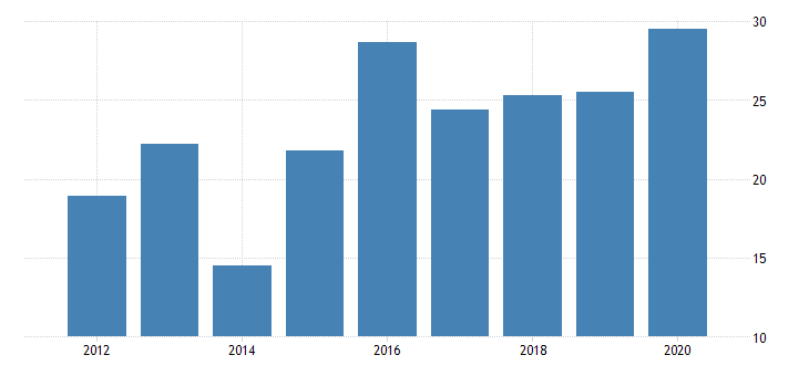 united states real gross domestic product by industry private industries nondurable goods manufacturing apparel and leather and allied products manufacturing for arizona fed data