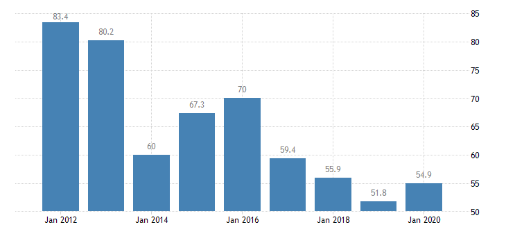 united states real gross domestic product by industry private industries nondurable goods manufacturing apparel and leather and allied products manufacturing for arkansas fed data