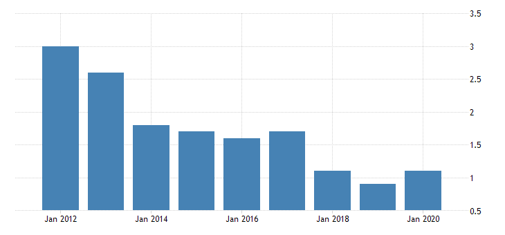 united states real gross domestic product by industry private industries nondurable goods manufacturing apparel and leather and allied products manufacturing for delaware fed data