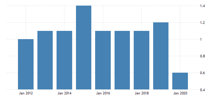 united states real gross domestic product by industry private industries nondurable goods manufacturing apparel and leather and allied products manufacturing for district of columbia fed data