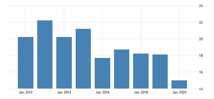 united states real gross domestic product by industry private industries nondurable goods manufacturing apparel and leather and allied products manufacturing for hawaii fed data