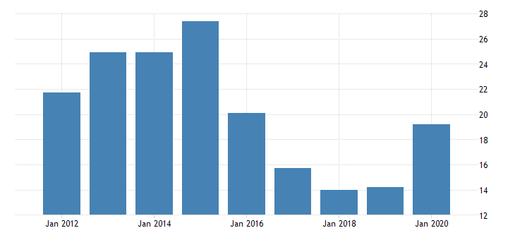 united states real gross domestic product by industry private industries nondurable goods manufacturing apparel and leather and allied products manufacturing for idaho fed data