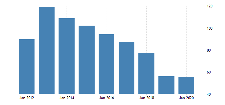 united states real gross domestic product by industry private industries nondurable goods manufacturing apparel and leather and allied products manufacturing for indiana fed data