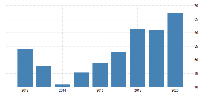 united states real gross domestic product by industry private industries nondurable goods manufacturing apparel and leather and allied products manufacturing for iowa fed data
