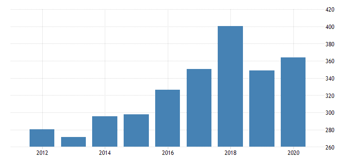 united states real gross domestic product by industry private industries nondurable goods manufacturing apparel and leather and allied products manufacturing for massachusetts fed data