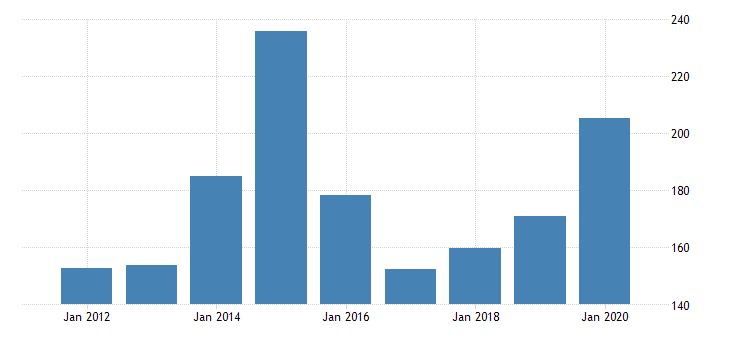 united states real gross domestic product by industry private industries nondurable goods manufacturing apparel and leather and allied products manufacturing for michigan fed data