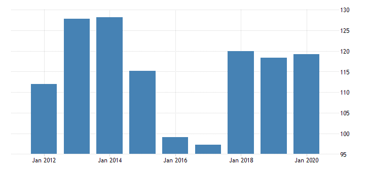 united states real gross domestic product by industry private industries nondurable goods manufacturing apparel and leather and allied products manufacturing for minnesota fed data