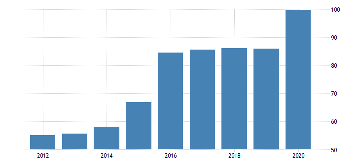 united states real gross domestic product by industry private industries nondurable goods manufacturing apparel and leather and allied products manufacturing for mississippi fed data