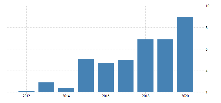 united states real gross domestic product by industry private industries nondurable goods manufacturing apparel and leather and allied products manufacturing for nevada fed data