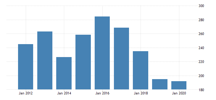 united states real gross domestic product by industry private industries nondurable goods manufacturing apparel and leather and allied products manufacturing for new jersey fed data