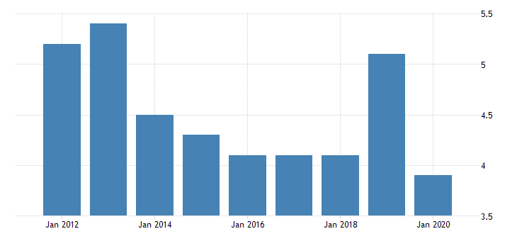 united states real gross domestic product by industry private industries nondurable goods manufacturing apparel and leather and allied products manufacturing for north dakota fed data