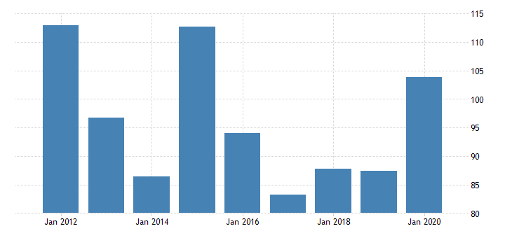 united states real gross domestic product by industry private industries nondurable goods manufacturing apparel and leather and allied products manufacturing for oregon fed data