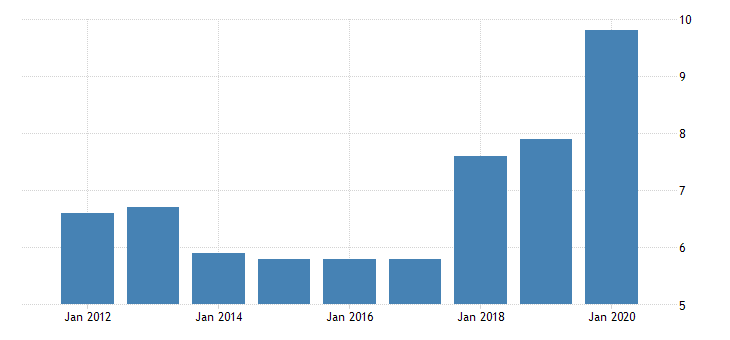 united states real gross domestic product by industry private industries nondurable goods manufacturing apparel and leather and allied products manufacturing for rhode island fed data