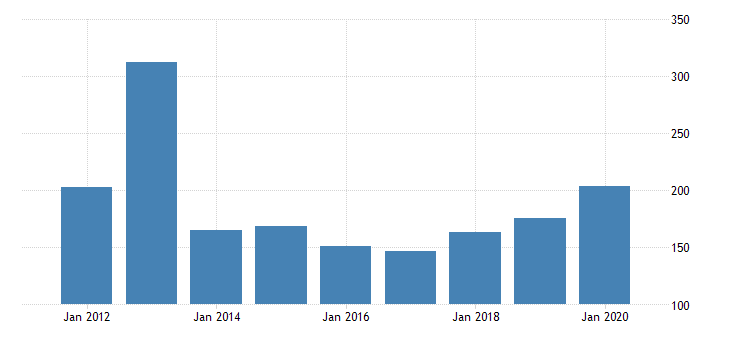 united states real gross domestic product by industry private industries nondurable goods manufacturing apparel and leather and allied products manufacturing for tennessee fed data