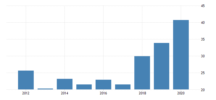 united states real gross domestic product by industry private industries nondurable goods manufacturing apparel and leather and allied products manufacturing for vermont fed data
