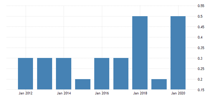 united states real gross domestic product by industry private industries nondurable goods manufacturing apparel and leather and allied products manufacturing for wyoming fed data