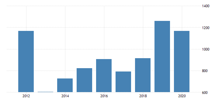 united states real gross domestic product by industry private industries nondurable goods manufacturing chemical products manufacturing for arizona fed data