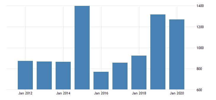 united states real gross domestic product by industry private industries nondurable goods manufacturing chemical products manufacturing for delaware fed data