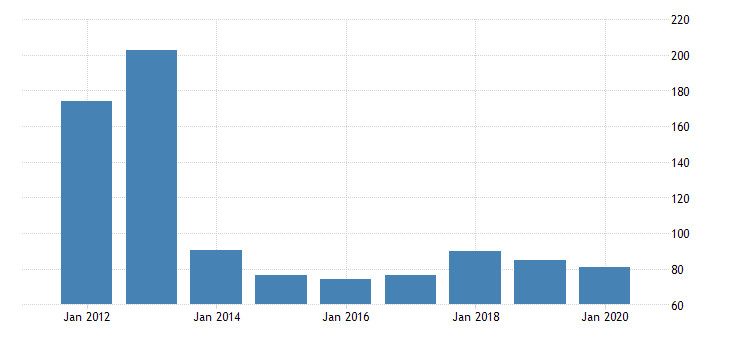 united states real gross domestic product by industry private industries nondurable goods manufacturing chemical products manufacturing for hawaii fed data