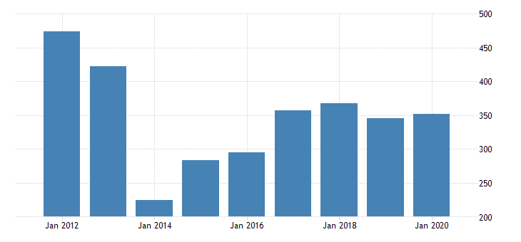united states real gross domestic product by industry private industries nondurable goods manufacturing chemical products manufacturing for idaho fed data