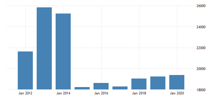 united states real gross domestic product by industry private industries nondurable goods manufacturing chemical products manufacturing for indiana fed data