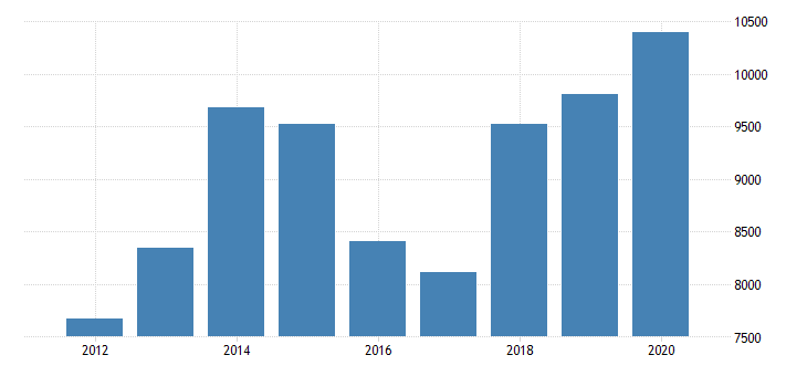 united states real gross domestic product by industry private industries nondurable goods manufacturing chemical products manufacturing for massachusetts fed data