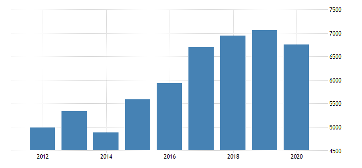united states real gross domestic product by industry private industries nondurable goods manufacturing chemical products manufacturing for michigan fed data