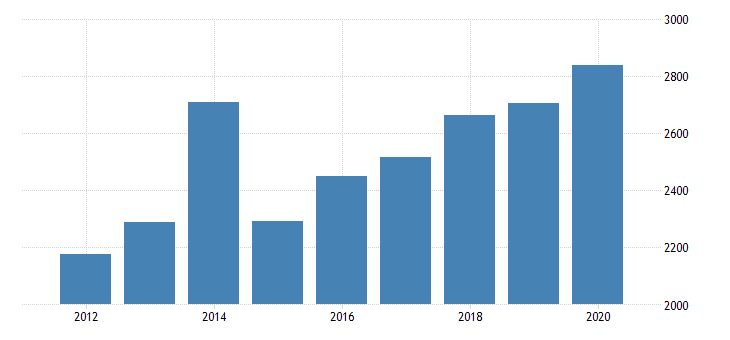 united states real gross domestic product by industry private industries nondurable goods manufacturing chemical products manufacturing for minnesota fed data