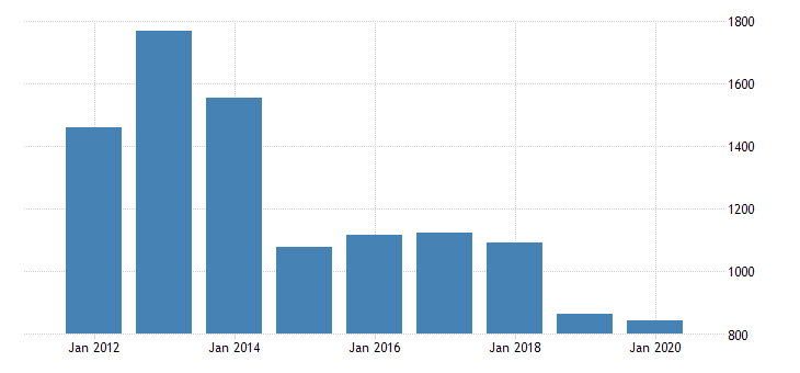 united states real gross domestic product by industry private industries nondurable goods manufacturing chemical products manufacturing for mississippi fed data