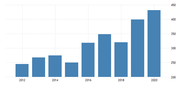 united states real gross domestic product by industry private industries nondurable goods manufacturing chemical products manufacturing for nevada fed data