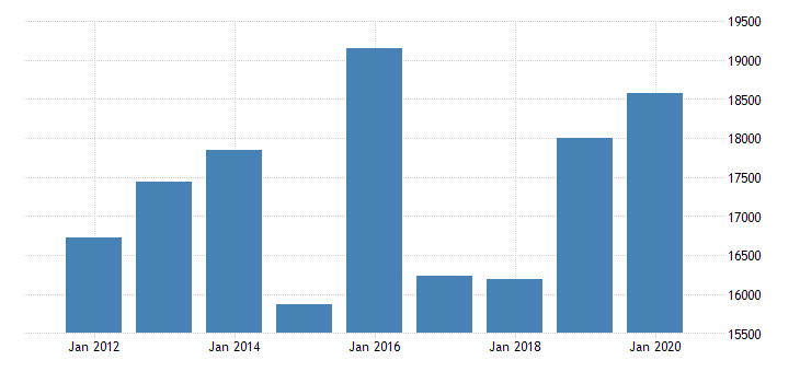 united states real gross domestic product by industry private industries nondurable goods manufacturing chemical products manufacturing for new jersey fed data
