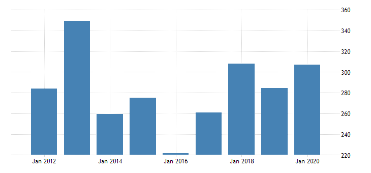 united states real gross domestic product by industry private industries nondurable goods manufacturing chemical products manufacturing for new mexico fed data