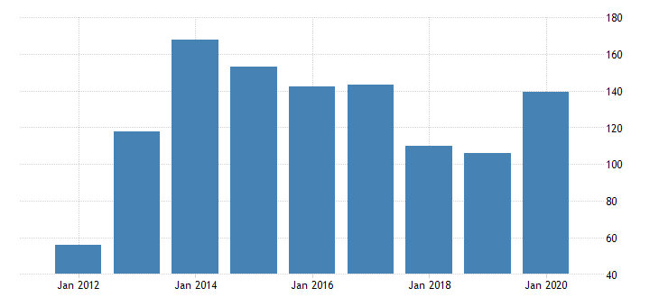 united states real gross domestic product by industry private industries nondurable goods manufacturing chemical products manufacturing for north dakota fed data